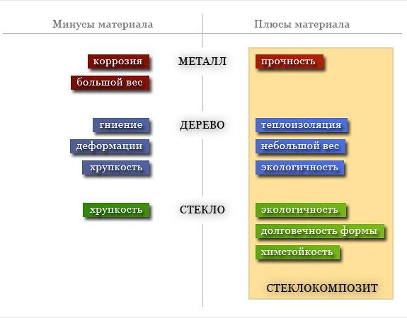 Характеристики стеклокомпозита