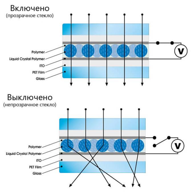 Принцип действия умного стекла с регулируемой прозрачностью