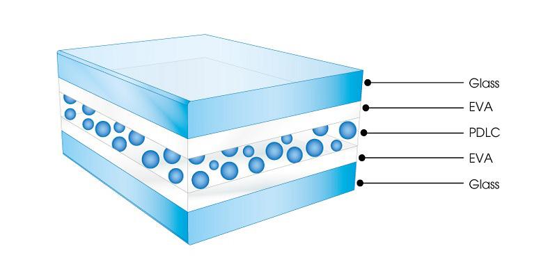Схема устройства смарт-стекла