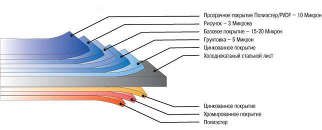 Структура защитного слоя профлиста с покрытием PVDF