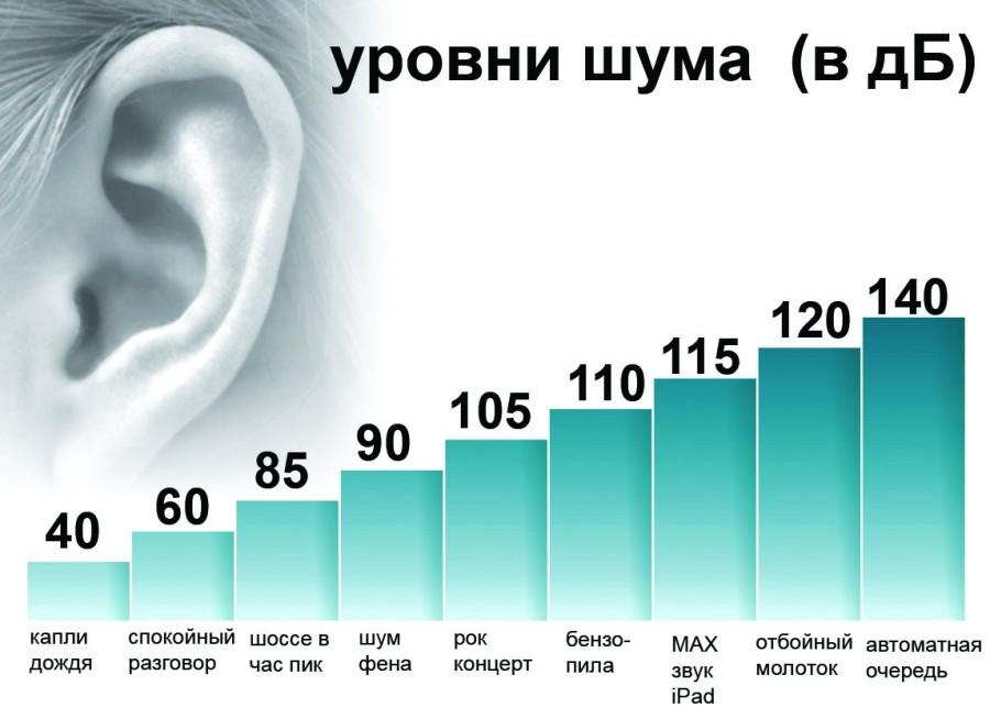 Уровни шума в зависимости от источника