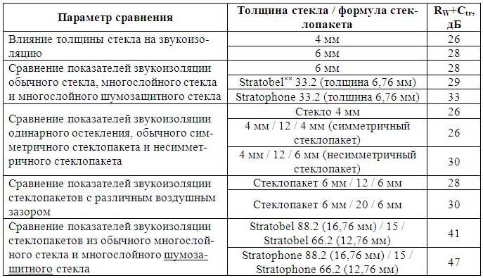 Таблица влияния параметров остекления на звукоизоляцию окна