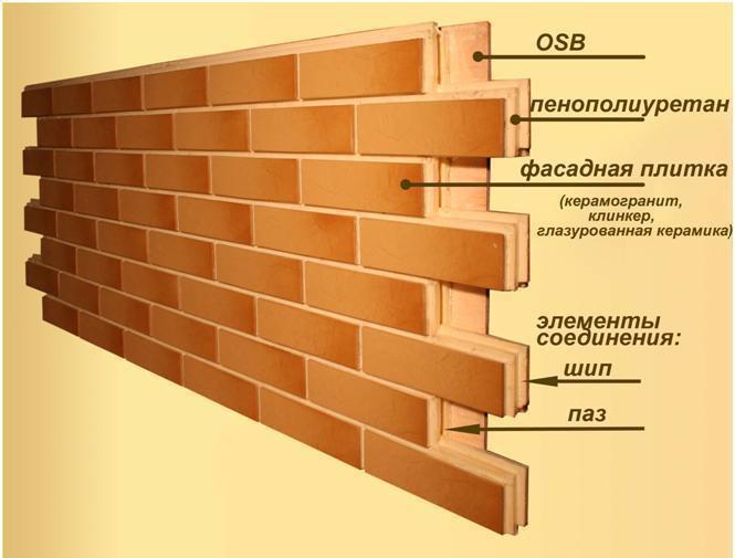 Конструкция фасадной термопанели: основные элементы
