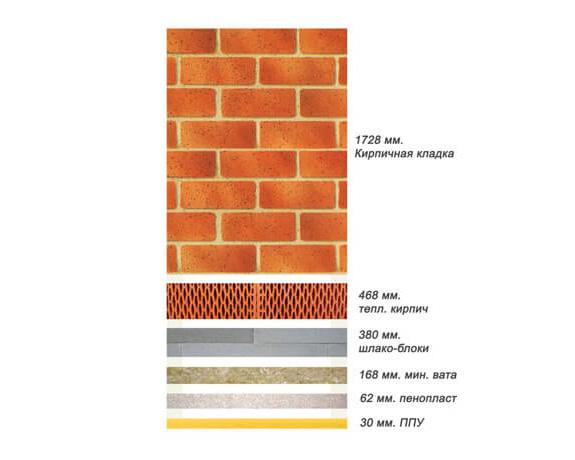 Сравнение коэффициентов теплопроводности теплоизоляционных материалов