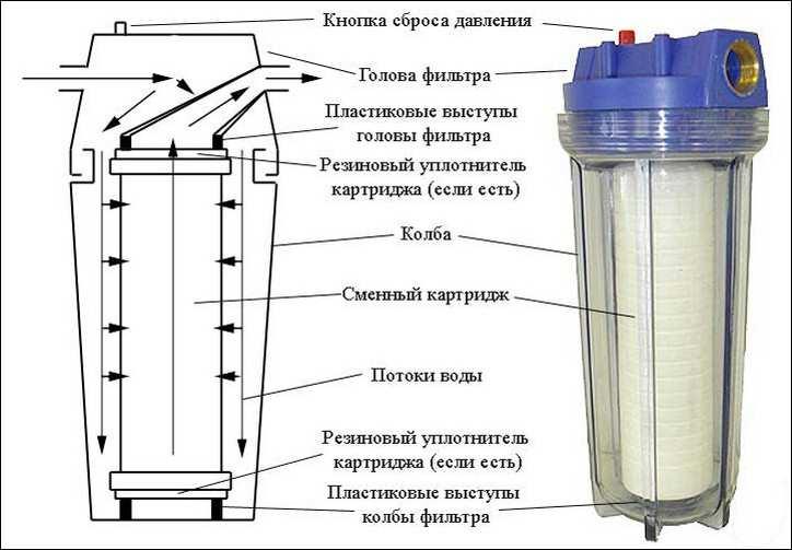 Устройство картриджного (патронного) фильтра механической очистки