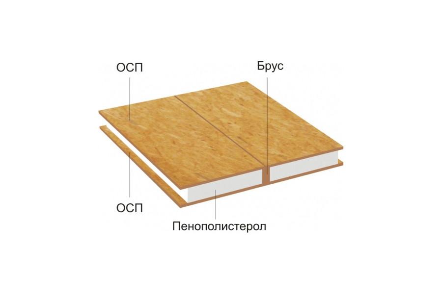Панель для каркасного дома. Составные материалы
