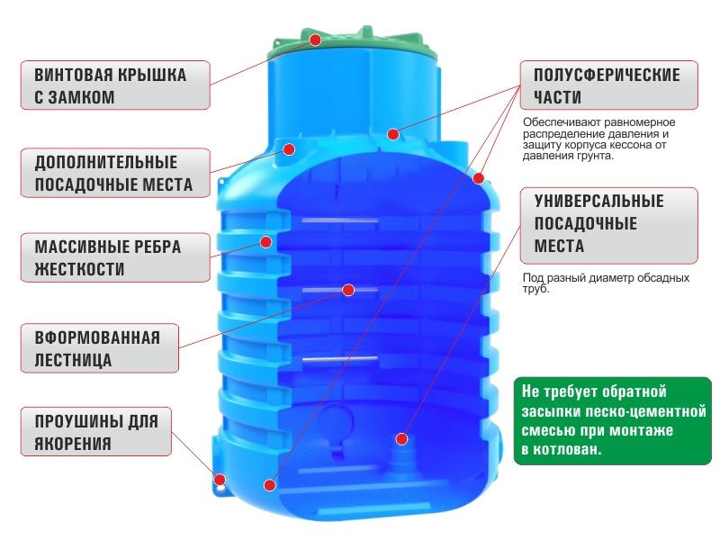 Кессон из пластика