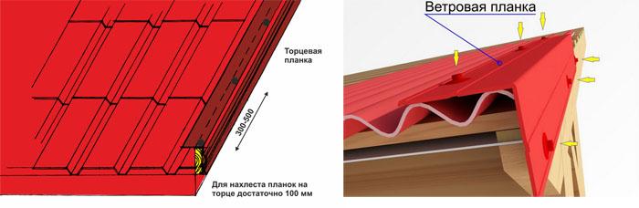 Схема монтажа ветровой планки
