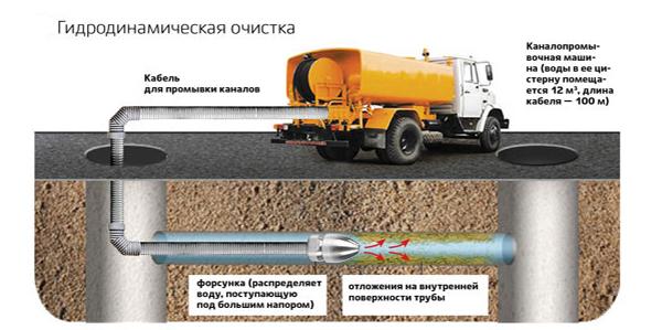 Принцип гидродинамической прочистки канализации
