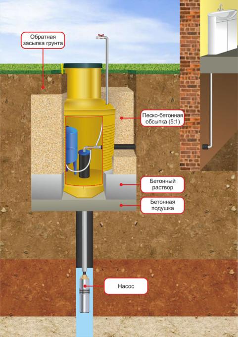 Схема монтажа кессона для скважины