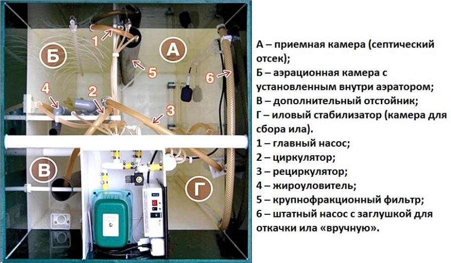 Внутреннее устройство Астра 5
