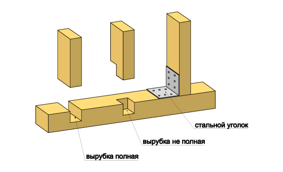 Схема монтажа каркаса из бруса
