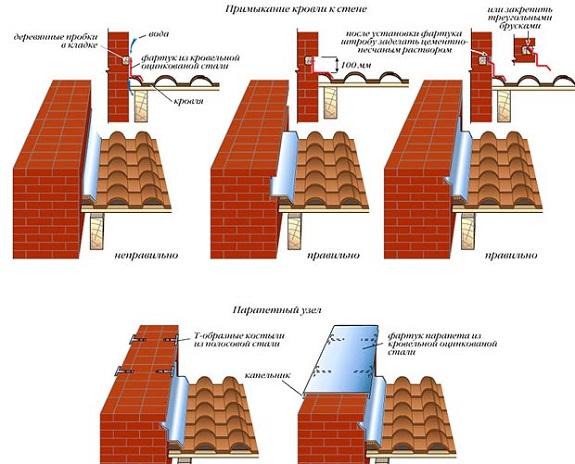 Гидроизоляция браас