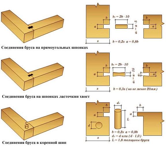 Соединение бруса в коренной шип и аналоги