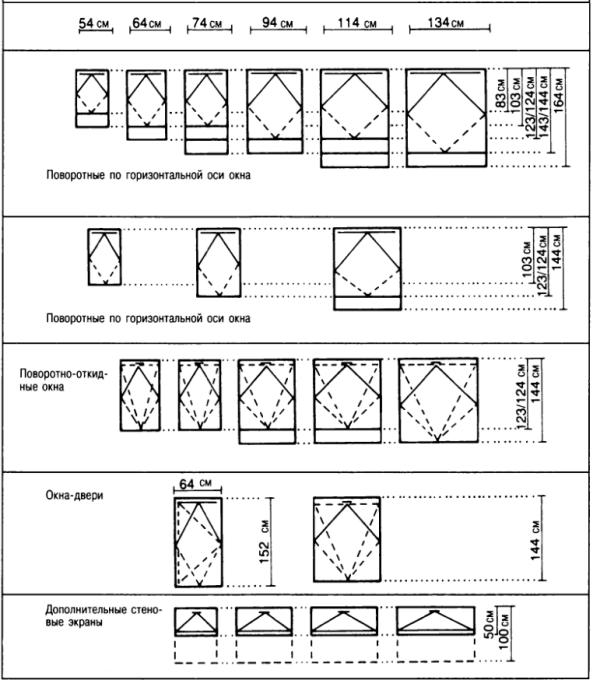 Размеры мансардных окон в зависимости от конструкции
