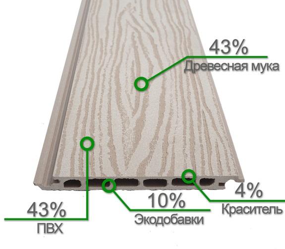 Сайдинг из ДПК: особенности материала и пошаговая инструкция по монтажу
