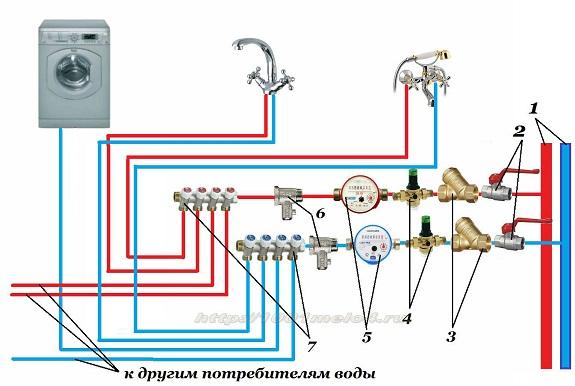 Коллекторная схема разводки труб