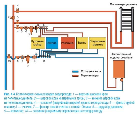 Коллекторная схема водоснабжения современной квартиры