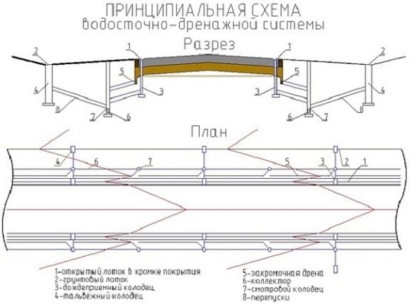 Общая схема ливневой канализации