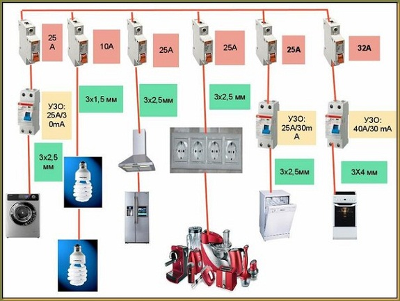 Подключение к автоматам с учетом мощности