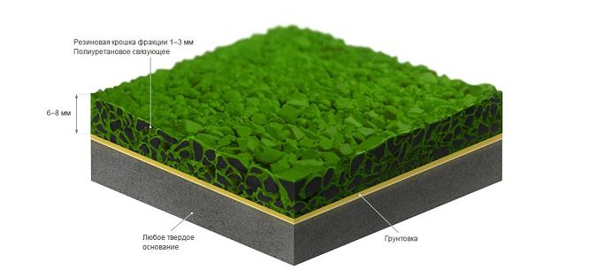 Состав покрытия з резиновой крошки