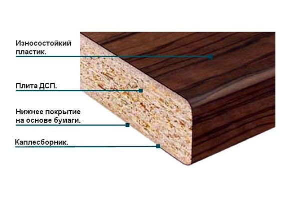 Структура ламинированного ДСП