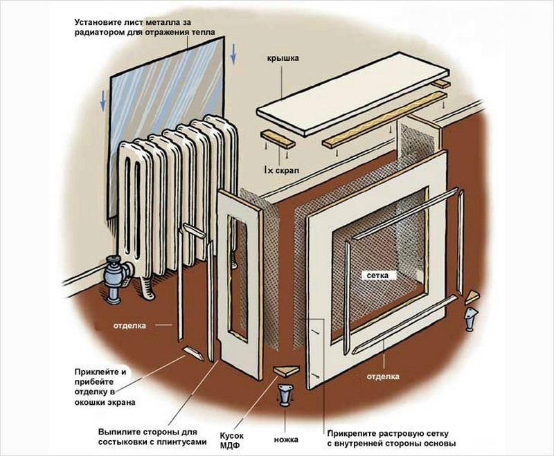 Установка экранов на радиаторы отопления
