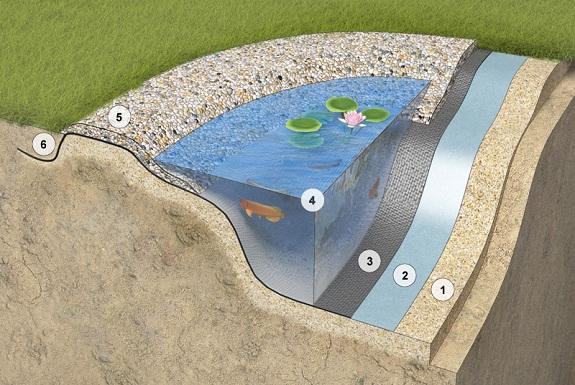Пленка с гравием позволяет создать естественный вид водоема