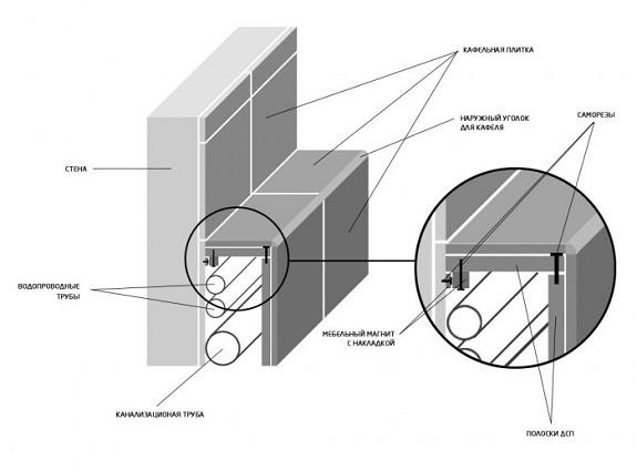 Схема короба для трубопровода