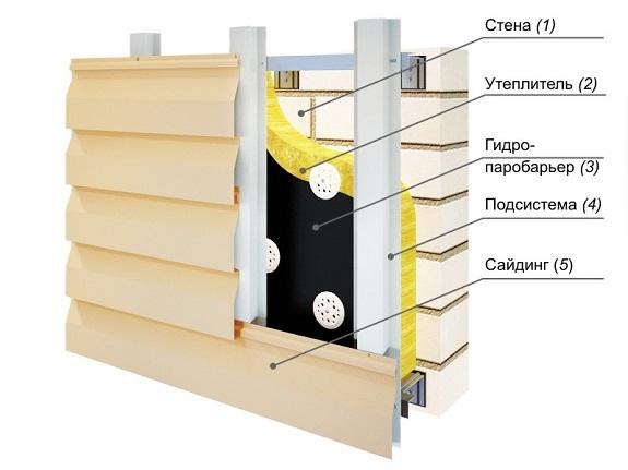 Схема вентилируемого фасада с сайдингом