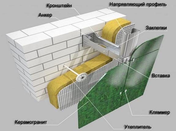 Вентилируемый фасад из кераогранита