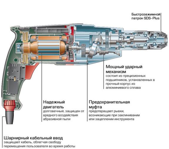 Горизонтальное расположение двигателя перфоратора